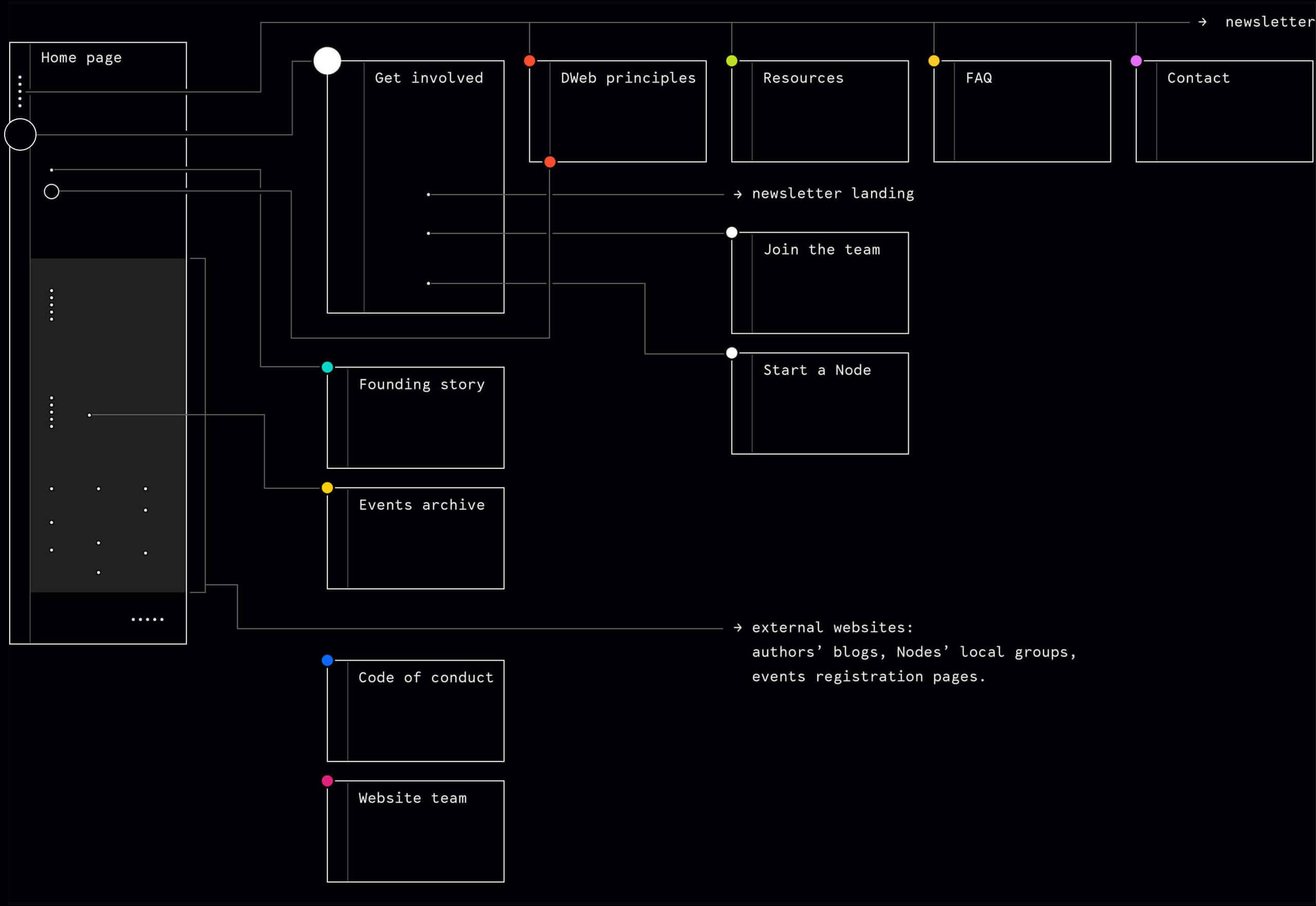 DWeb design Nezhynska sitemap UX